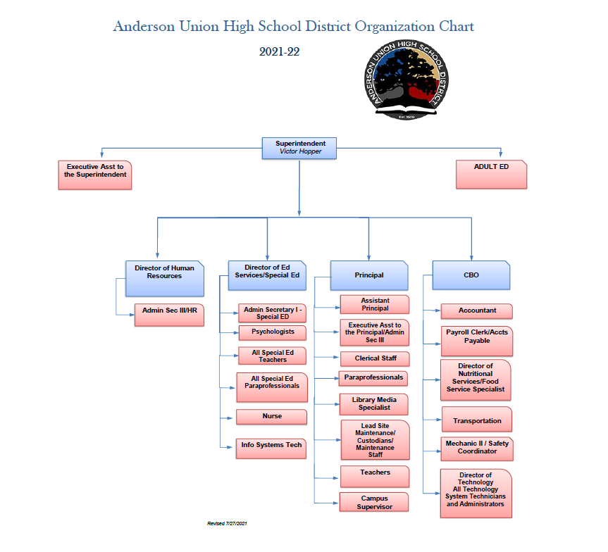 Embedded Image for:  (School Organizational Chart3.PNG)
